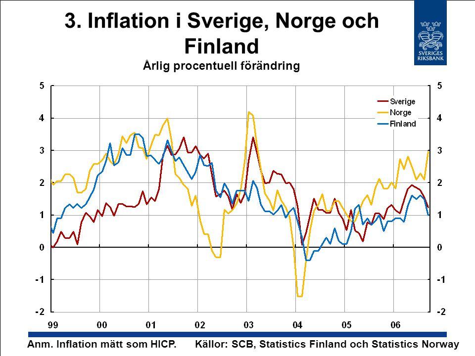3. Inflation i Sverige, Norge och Finland Årlig procentuell förändring Anm. Inflation mätt som HICP.Källor: SCB, Statistics Finland och Statistics Nor