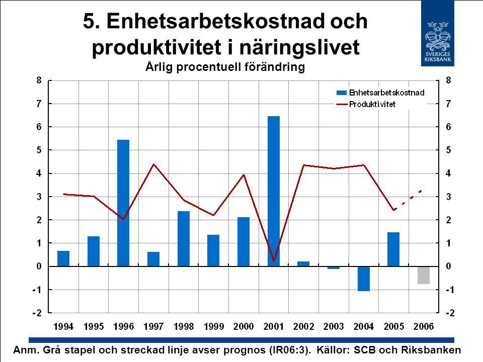 5. Enhetsarbetskostnad och produktivitet i näringslivet Årlig procentuell förändring Källor: SCB och RiksbankenAnm. Grå stapel och streckad linje avse