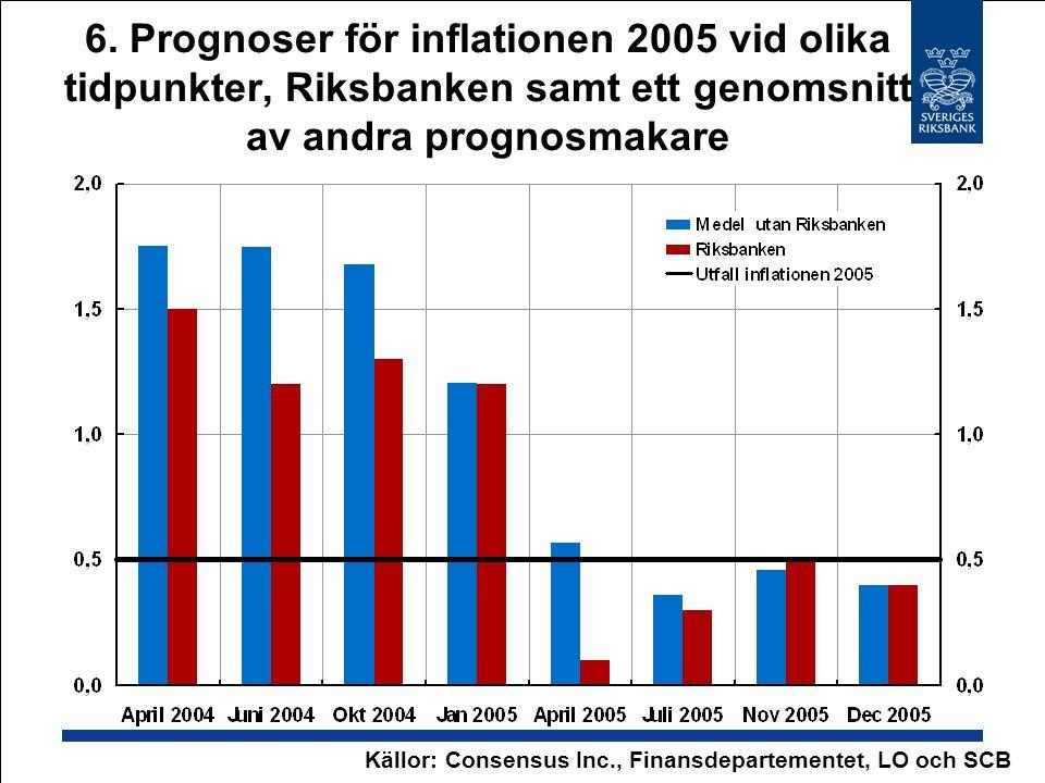 6. Prognoser för inflationen 2005 vid olika tidpunkter, Riksbanken samt ett genomsnitt av andra prognosmakare Källor: Consensus Inc., Finansdepartemen