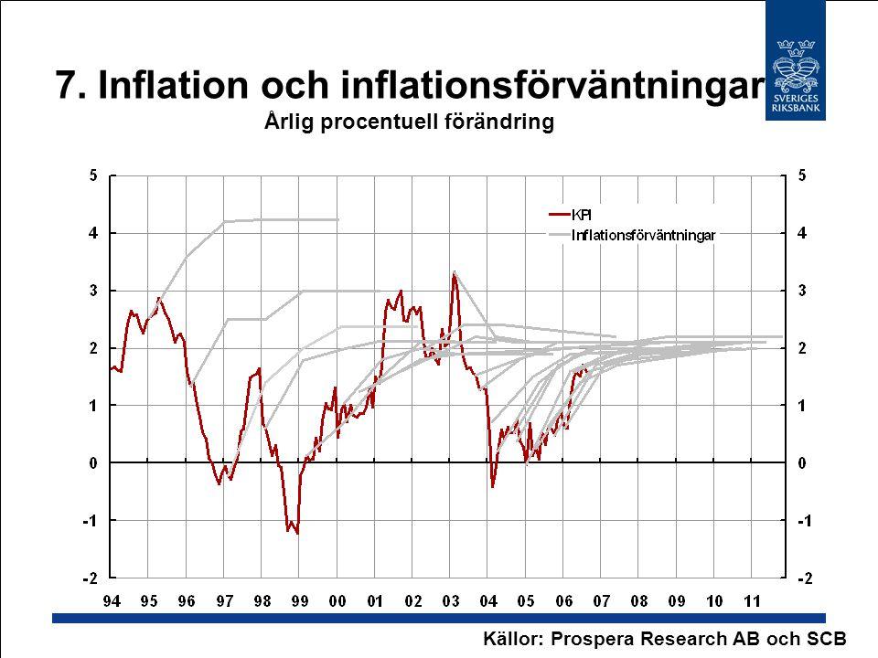 7. Inflation och inflationsförväntningar Årlig procentuell förändring Källor: Prospera Research AB och SCB
