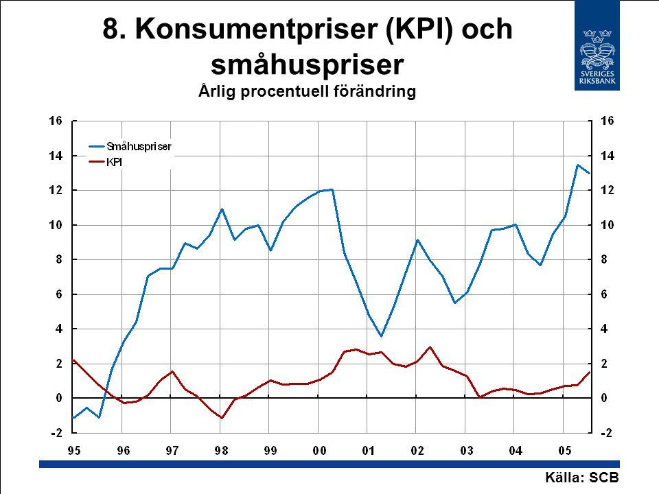 8. Konsumentpriser (KPI) och småhuspriser Årlig procentuell förändring Källa: SCB