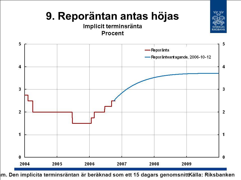 9. Reporäntan antas höjas Implicit terminsränta Procent Källa: Riksbanken Anm. Den implicita terminsräntan är beräknad som ett 15 dagars genomsnitt.
