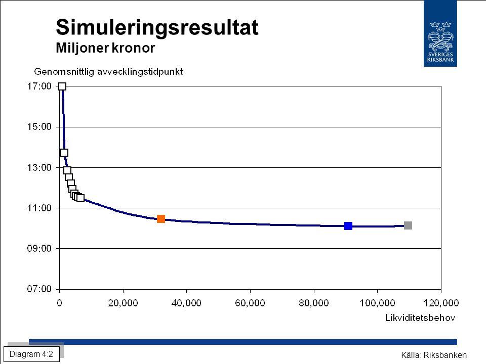 Simuleringsresultat Miljoner kronor Diagram 4:2 Källa: Riksbanken