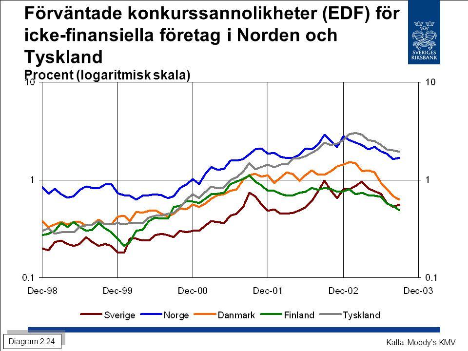 Förväntade konkurssannolikheter (EDF) för icke-finansiella företag i Norden och Tyskland Procent (logaritmisk skala) Källa: Moody's KMV Diagram 2:24