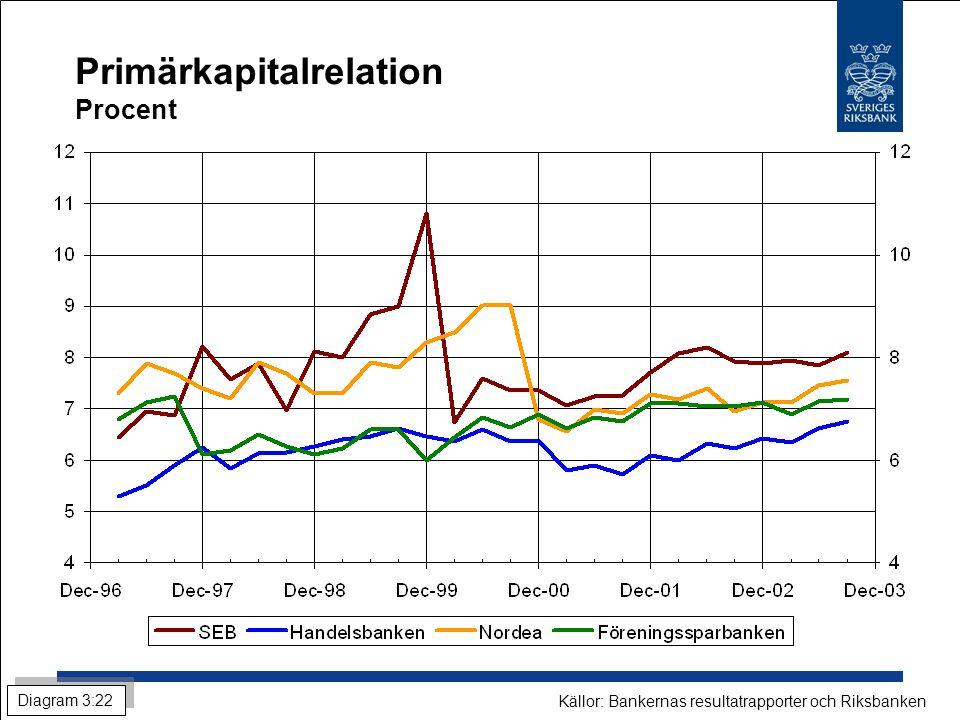 Primärkapitalrelation Procent Diagram 3:22 Källor: Bankernas resultatrapporter och Riksbanken