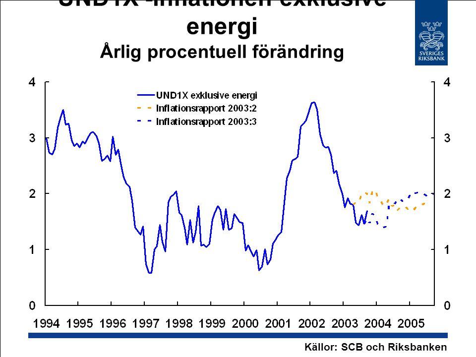 UND1X -inflationen exklusive energi Årlig procentuell förändring Källor: SCB och Riksbanken