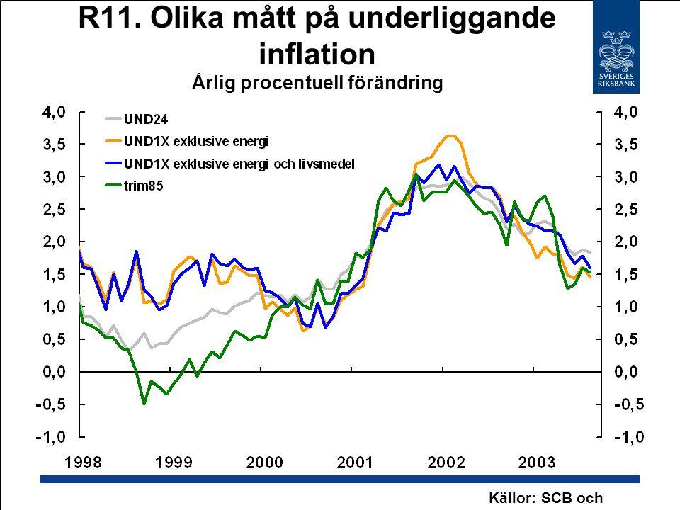 R11. Olika mått på underliggande inflation Årlig procentuell förändring Källor: SCB och Riksbanken