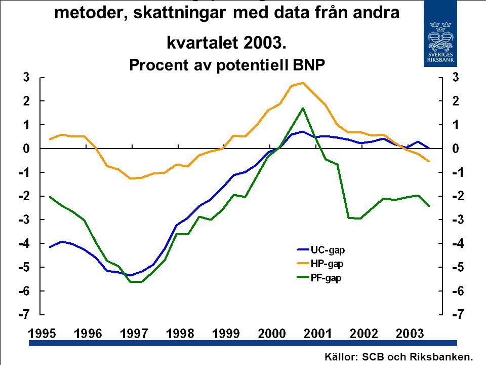 45. Produktionsgap enligt tre alternativa metoder, skattningar med data från andra kvartalet 2003.