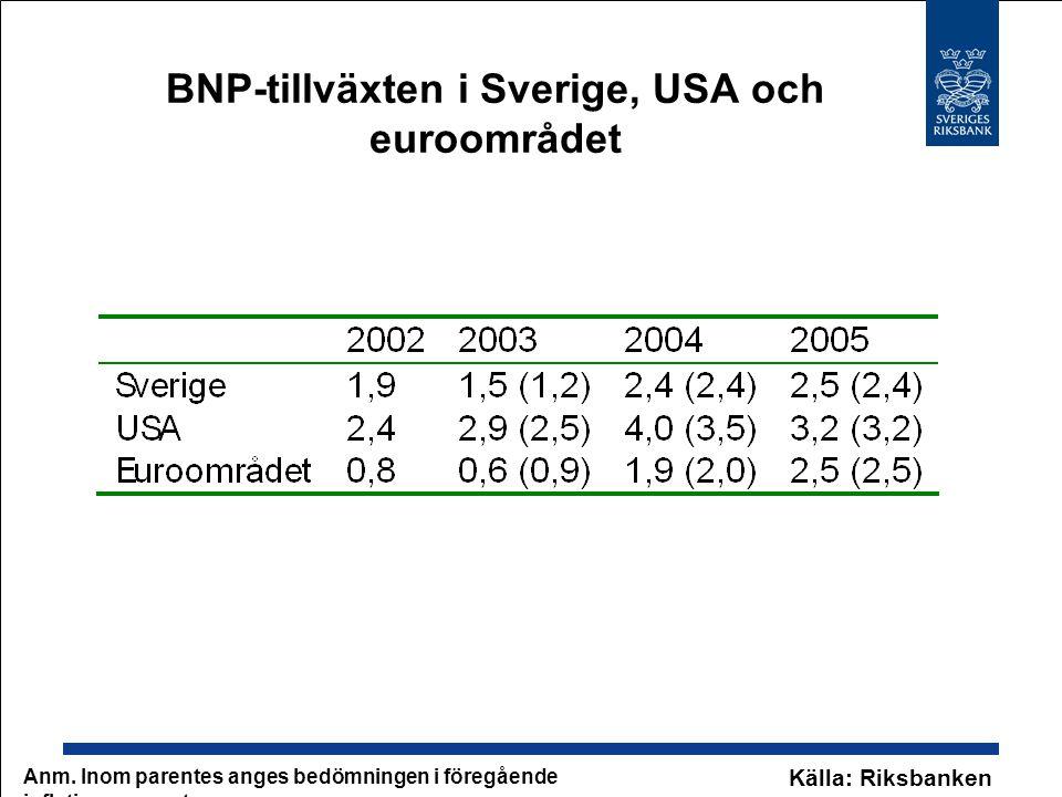 BNP-tillväxten i Sverige, USA och euroområdet Anm.