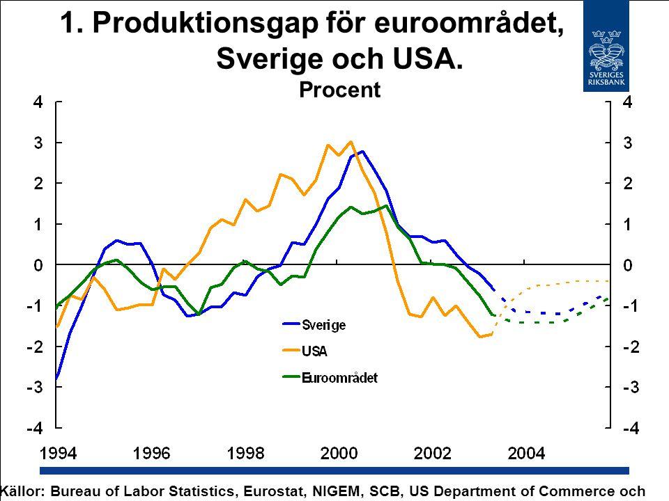 1. Produktionsgap för euroområdet, Sverige och USA.