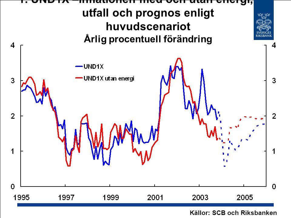 1. UND1X –inflationen med och utan energi, utfall och prognos enligt huvudscenariot Årlig procentuell förändring Källor: SCB och Riksbanken
