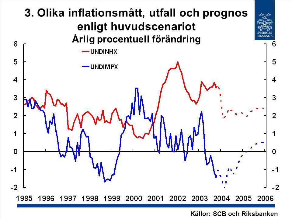 3. Olika inflationsmått, utfall och prognos enligt huvudscenariot Årlig procentuell förändring Källor: SCB och Riksbanken