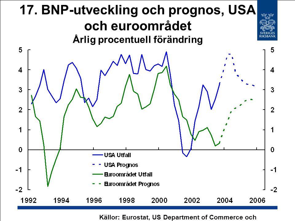 17. BNP-utveckling och prognos, USA och euroområdet Årlig procentuell förändring Källor: Eurostat, US Department of Commerce och Riksbanken