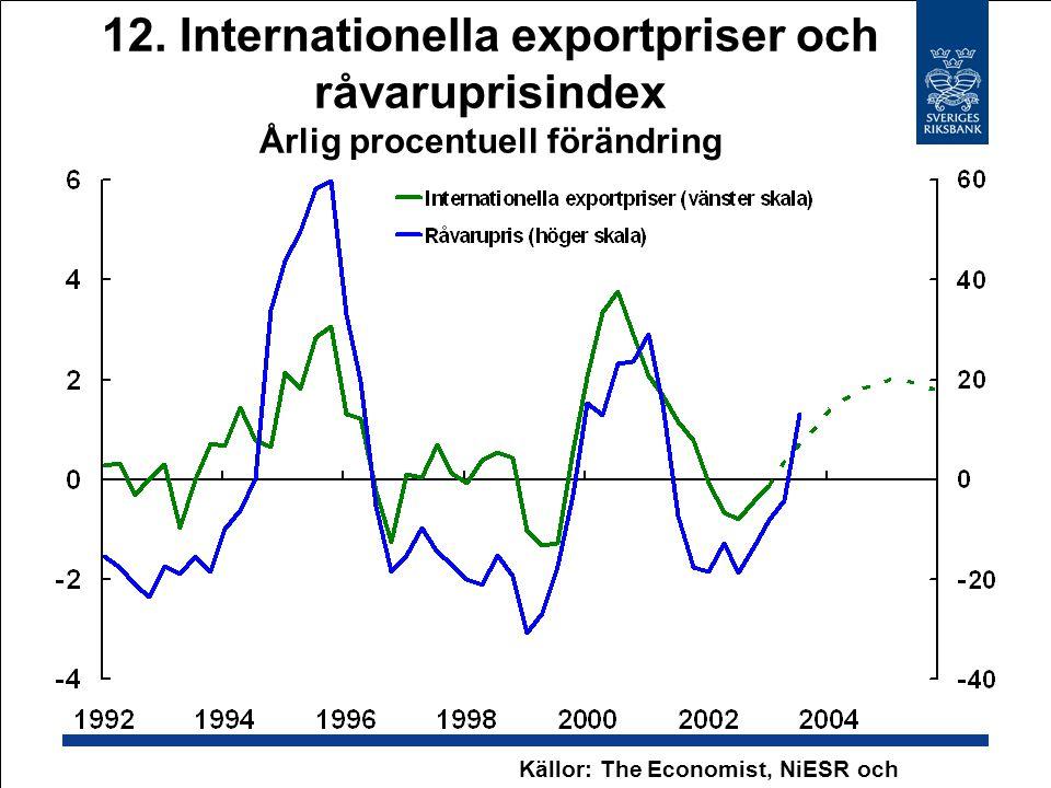 12. Internationella exportpriser och råvaruprisindex Årlig procentuell förändring Källor: The Economist, NiESR och Riksbanken