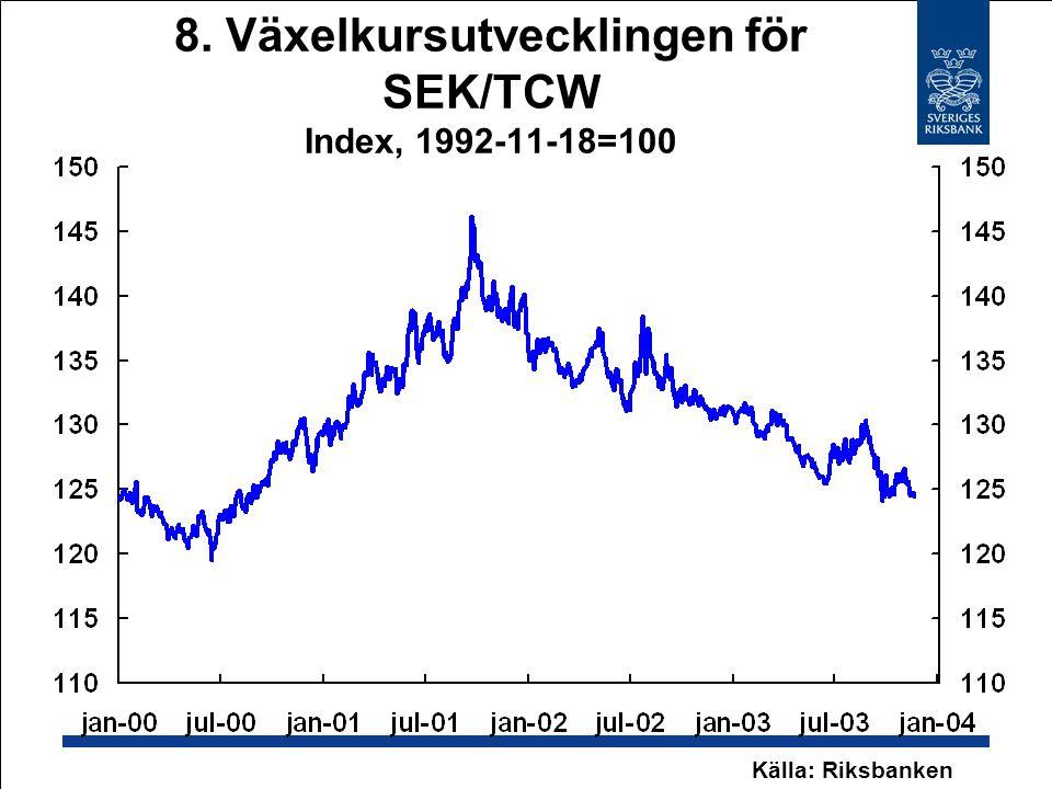 8. Växelkursutvecklingen för SEK/TCW Index, 1992-11-18=100 Källa: Riksbanken