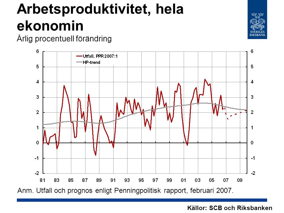 Arbetsproduktivitet, hela ekonomin Årlig procentuell förändring Källor: SCB och Riksbanken Anm.