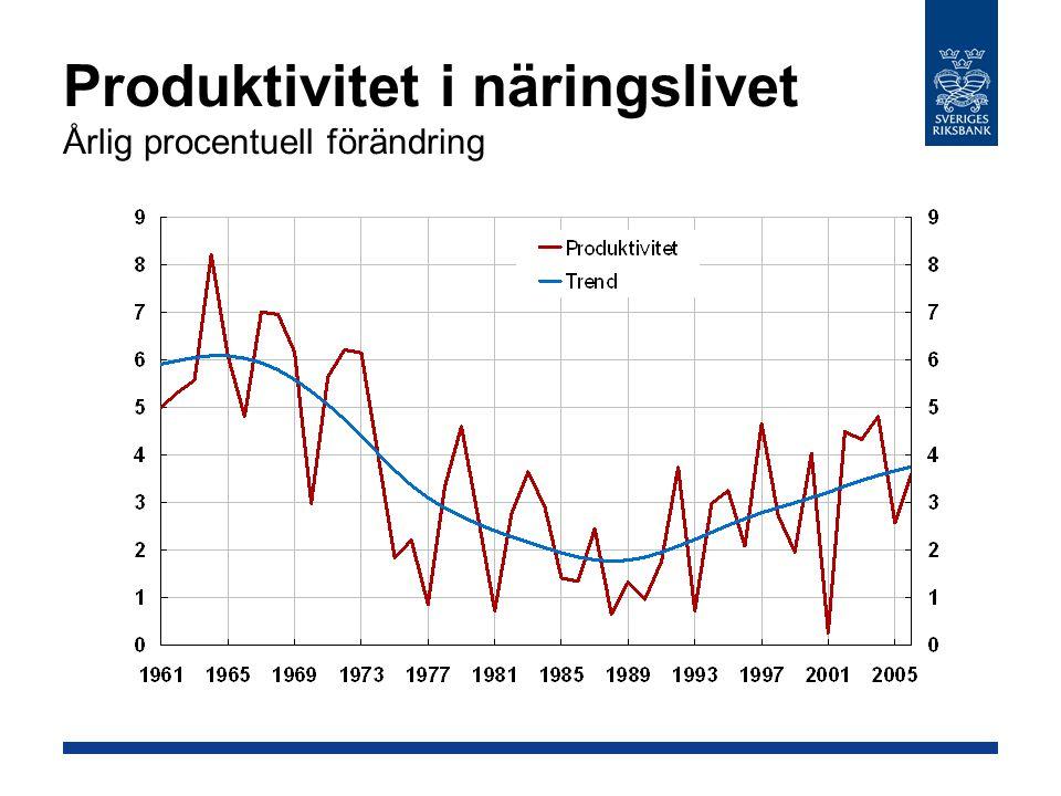 Inflation, utfall och simulering Källor: SCB och Riksbanken