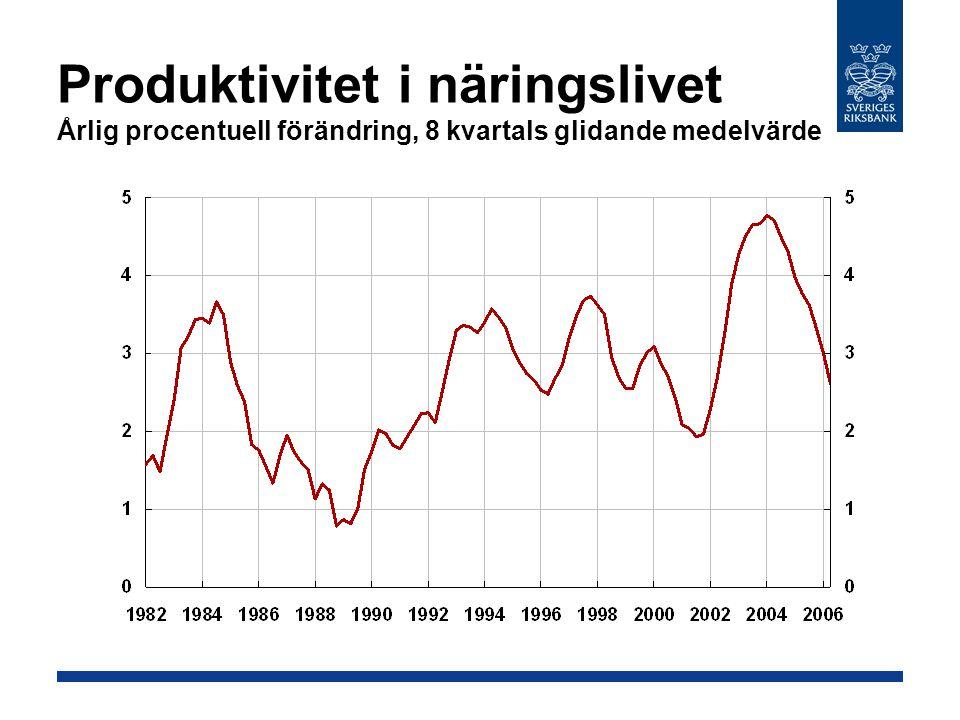 Produktivitet i näringslivet Årlig procentuell förändring, 8 kvartals glidande medelvärde
