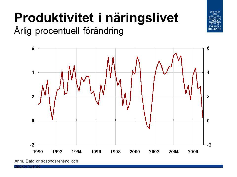 Produktivitet i näringslivet Årlig procentuell förändring Anm.