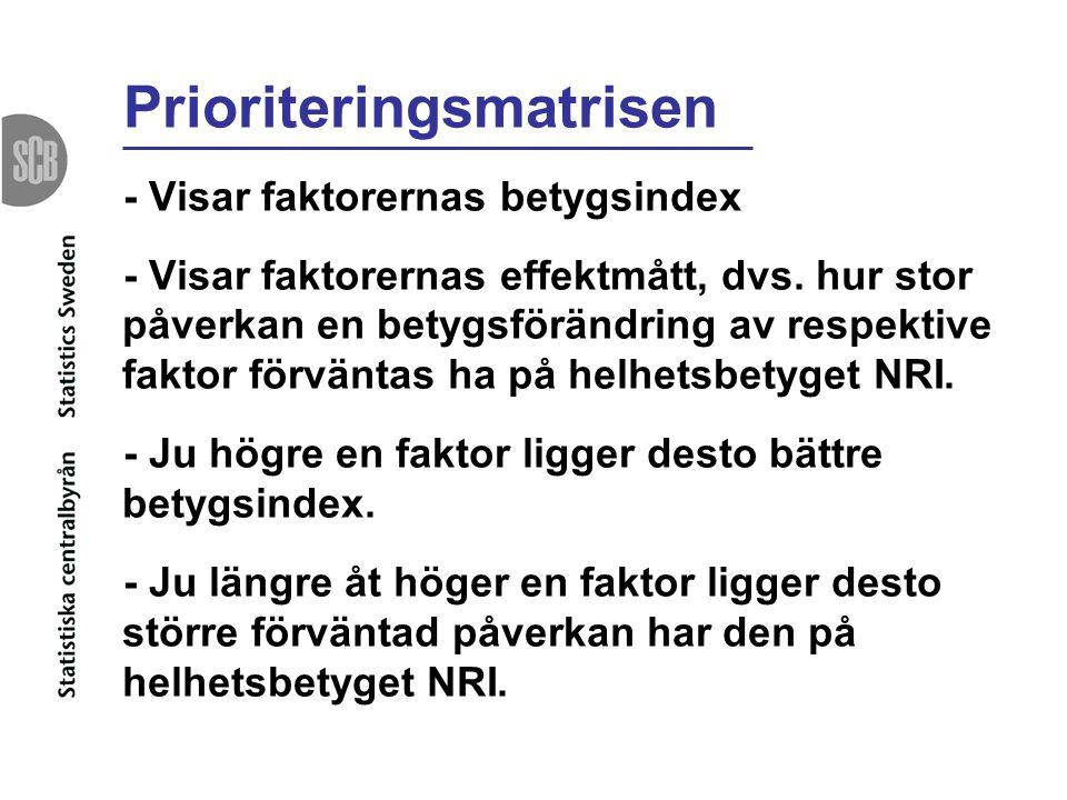 Prioriteringsmatrisen - Visar faktorernas betygsindex - Visar faktorernas effektmått, dvs. hur stor påverkan en betygsförändring av respektive faktor