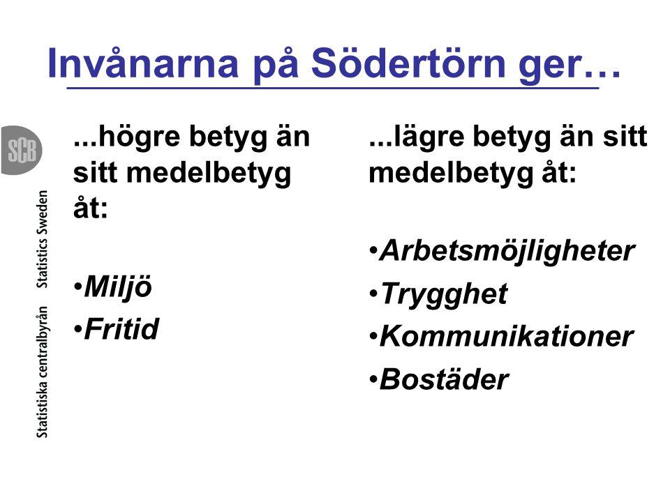 Invånarna på Södertörn ger…...högre betyg än sitt medelbetyg åt: Miljö Fritid...lägre betyg än sitt medelbetyg åt: Arbetsmöjligheter Trygghet Kommunik