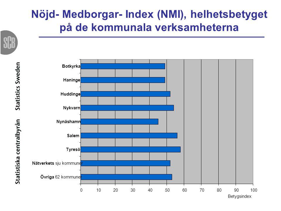 Nöjd- Medborgar- Index (NMI), helhetsbetyget på de kommunala verksamheterna 0102030405060708090100 Botkyrka Haninge Huddinge Nykvarn Nynäshamn Salem T