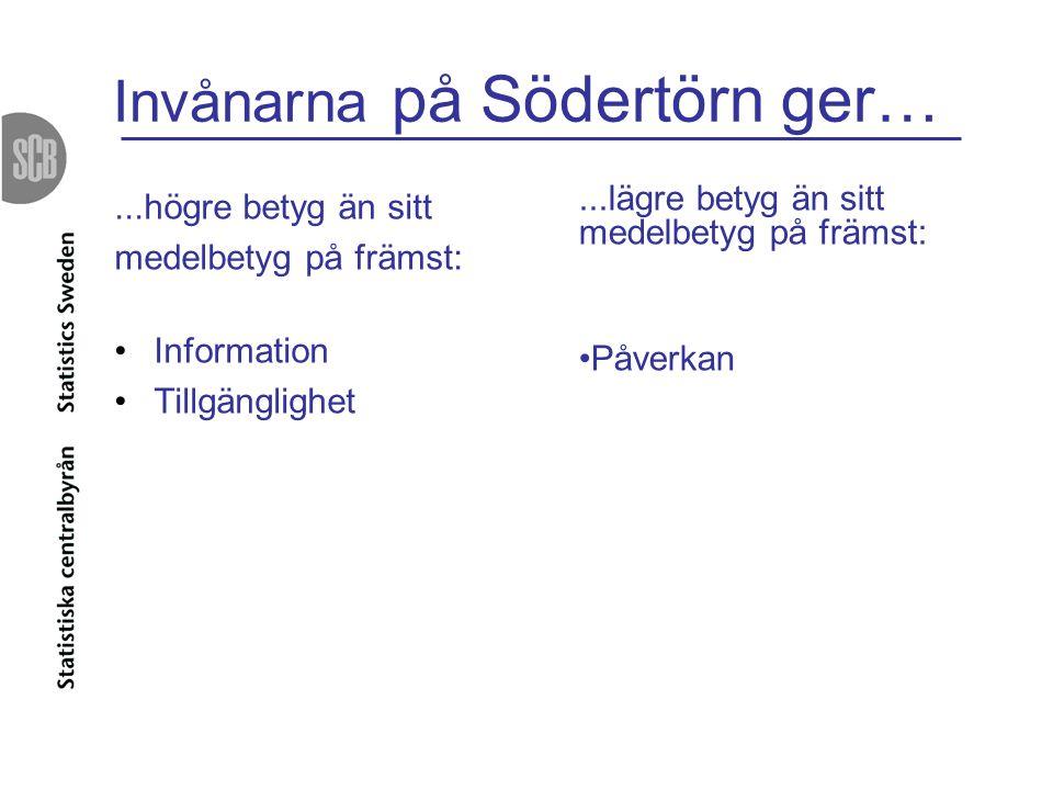 Invånarna på Södertörn ger…...högre betyg än sitt medelbetyg på främst: Information Tillgänglighet...lägre betyg än sitt medelbetyg på främst: Påverka