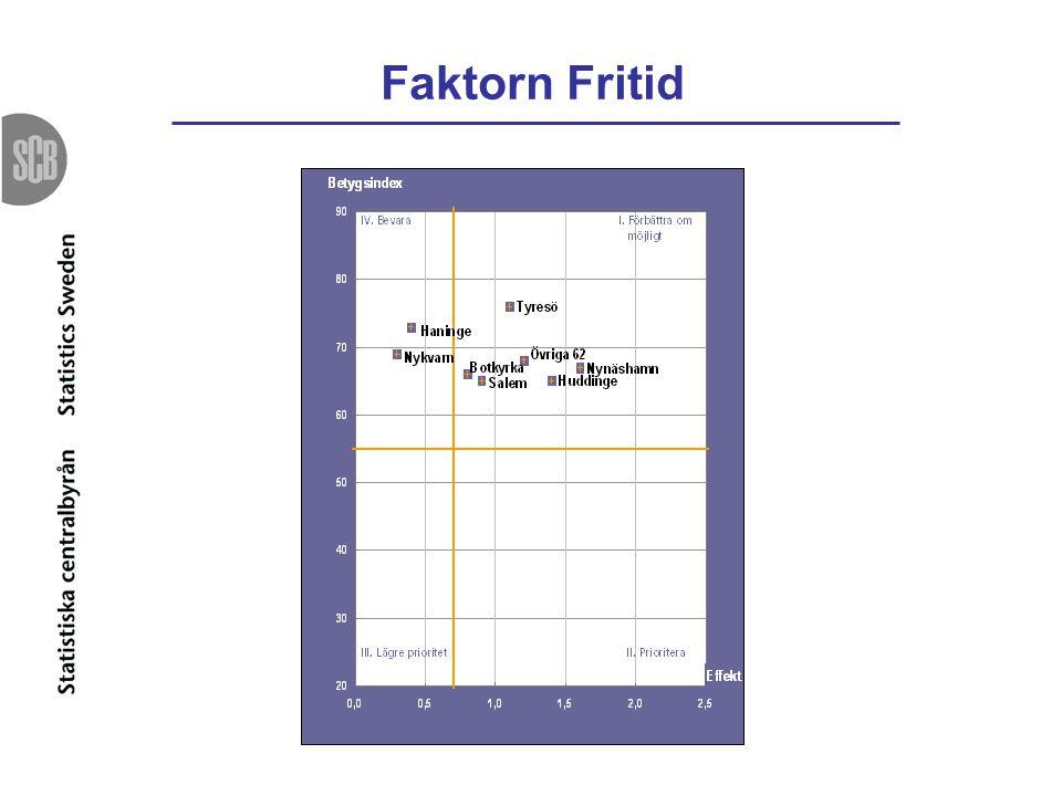 Faktorn Fritid