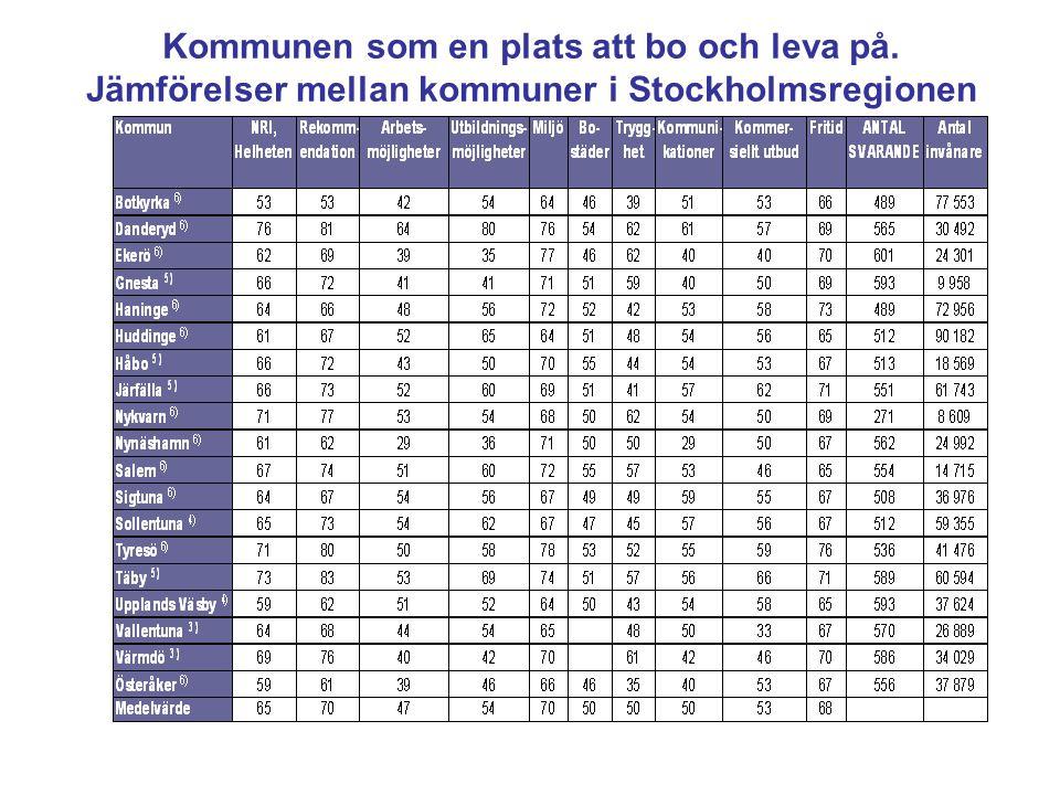 Kommunen som en plats att bo och leva på. Jämförelser mellan kommuner i Stockholmsregionen