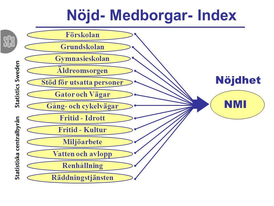 Nöjd- Medborgar- Index NMI Förskolan Grundskolan Gymnasieskolan Äldreomsorgen Stöd för utsatta personer Gator och Vägar Gång- och cykelvägar Fritid -
