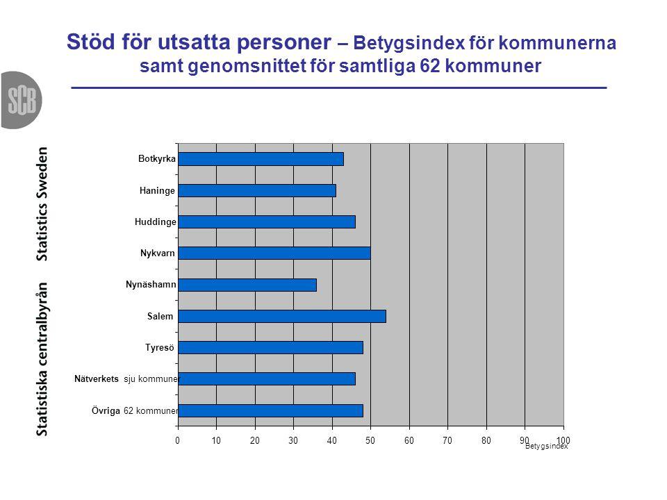 Stöd för utsatta personer – Betygsindex för kommunerna samt genomsnittet för samtliga 62 kommuner 0102030405060708090100 Botkyrka Haninge Huddinge Nyk