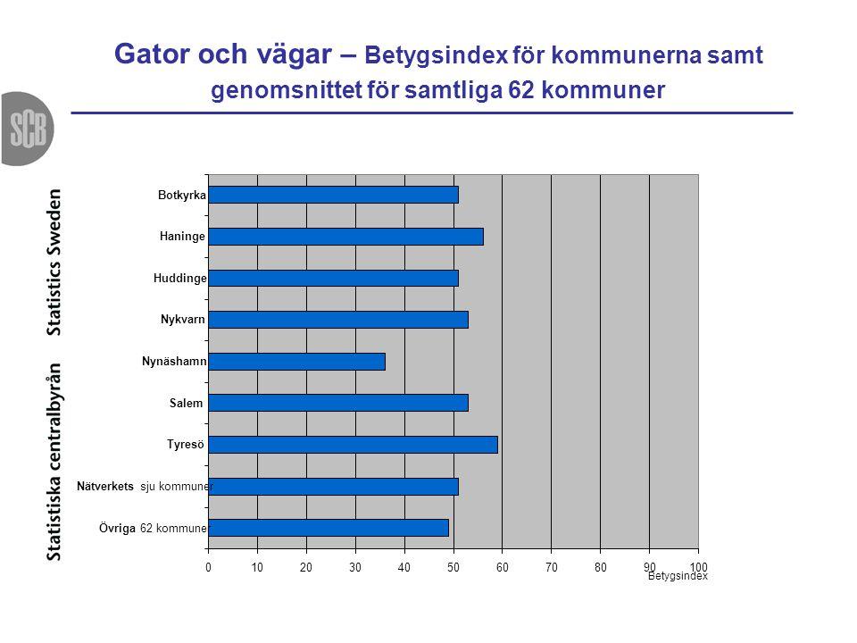 Gator och vägar – Betygsindex för kommunerna samt genomsnittet för samtliga 62 kommuner 0102030405060708090100 Botkyrka Haninge Huddinge Nykvarn Nynäs