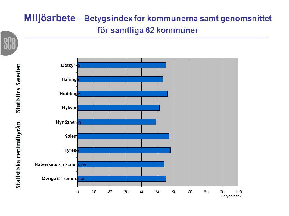 Miljöarbete – Betygsindex för kommunerna samt genomsnittet för samtliga 62 kommuner 0102030405060708090100 Botkyrka Haninge Huddinge Nykvarn Nynäshamn
