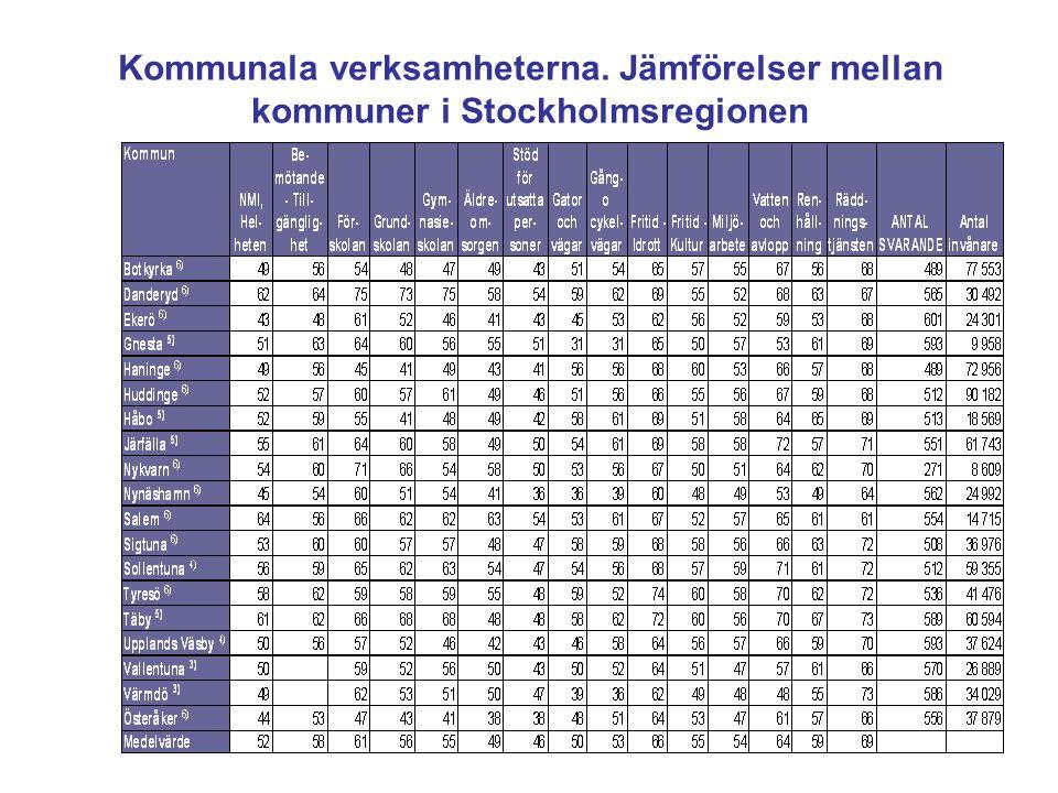 Kommunala verksamheterna. Jämförelser mellan kommuner i Stockholmsregionen