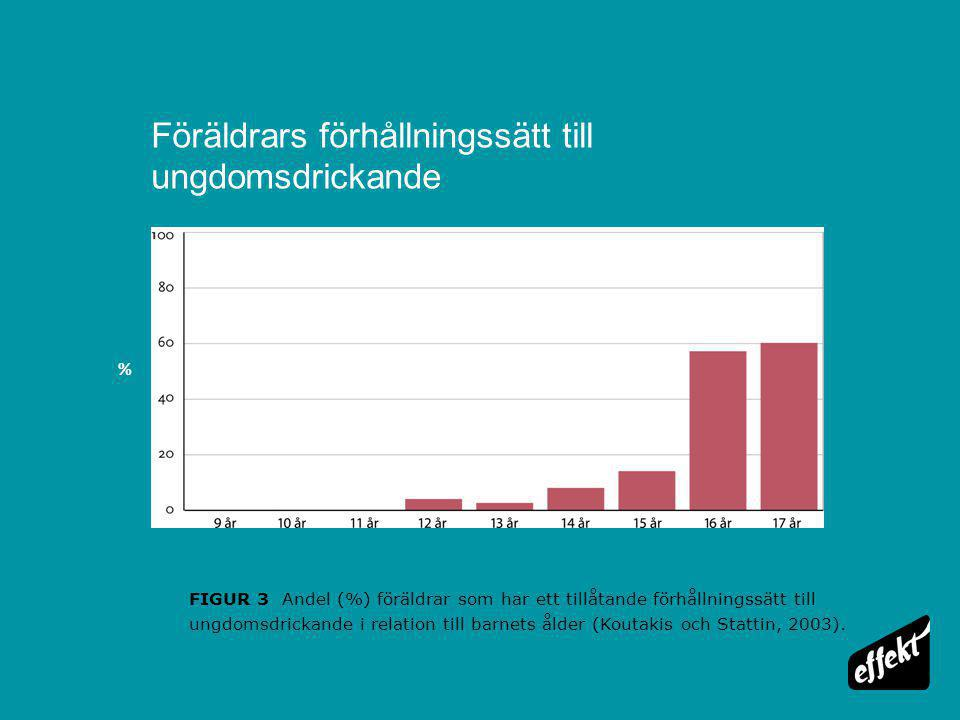 Föräldrars förhållningssätt till ungdomsdrickande FIGUR 3 Andel (%) föräldrar som har ett tillåtande förhållningssätt till ungdomsdrickande i relation