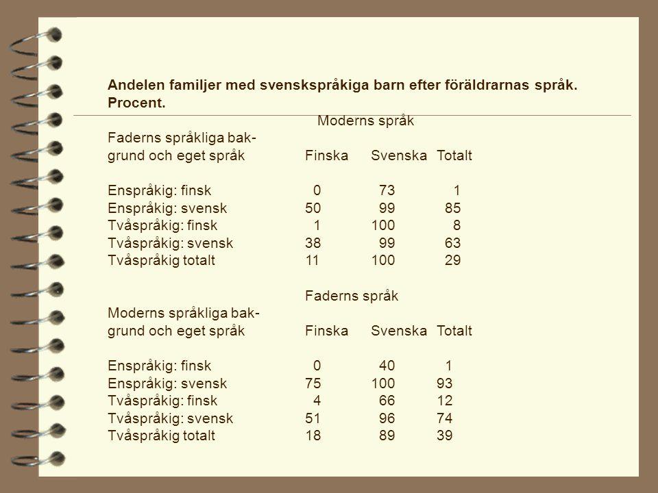 Andelen familjer med svenskspråkiga barn efter föräldrarnas språk.