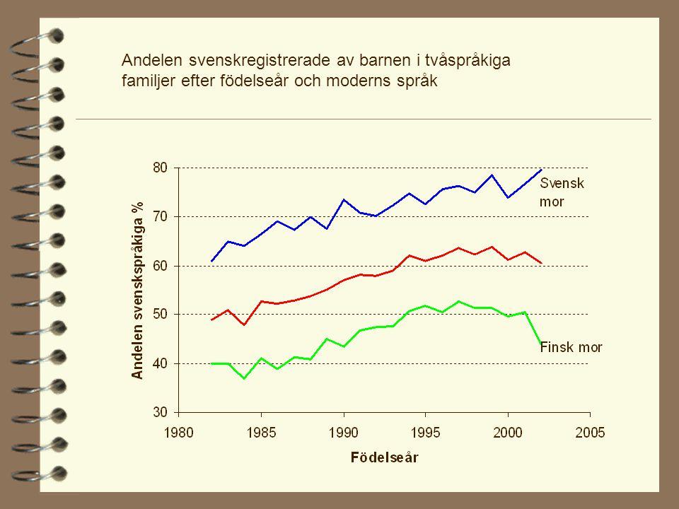 Andelen svenskregistrerade av barnen i tvåspråkiga familjer efter födelseår och moderns språk