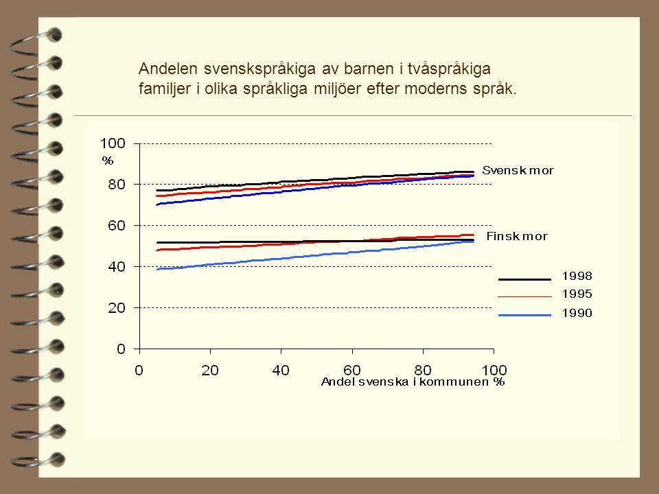 Andelen svenskspråkiga av barnen i tvåspråkiga familjer i olika språkliga miljöer efter moderns språk.