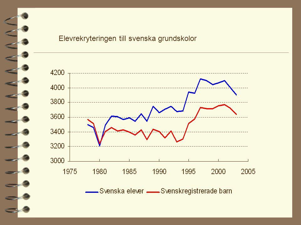 Elevrekryteringen till svenska grundskolor