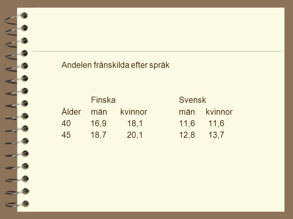 Andelen frånskilda efter språk FinskaSvensk Åldermänkvinnormän kvinnor 40 16,9 18,111,611,6 45 18,7 20,112,8 13,7