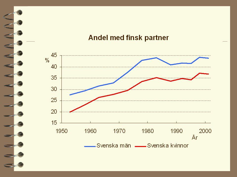 Det genomsnittliga antalet ingångna äktenskap efter makarnas språk 1951-1997.