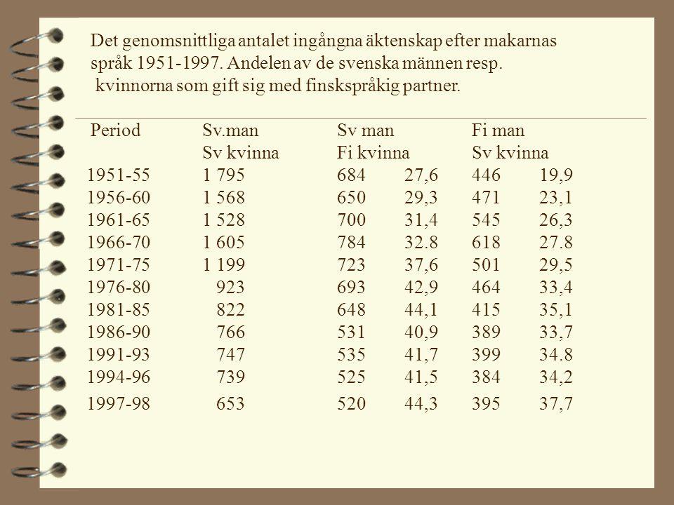 Antalet elever efter skolspråk och registrerat modersmål från tvåspråkiga familjer (Vasa 1989) Finsk far och svensk morSvensk far och finsk morModersmål fisvtotaltfisvtotalt Skol- fi 3310 43 68 6 74 språksv 959 68 3344 77 Totalt426911110150151