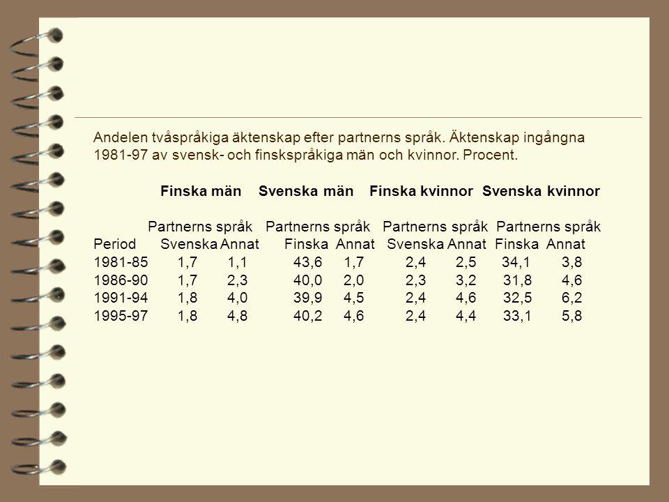 Andelen tvåspråkiga äktenskap efter partnerns språk.