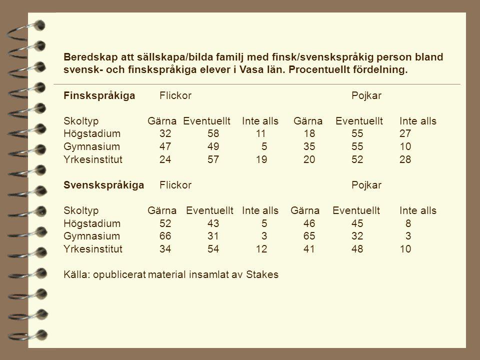 Beredskap att sällskapa/bilda familj med finsk/svenskspråkig person bland svensk- och finskspråkiga elever i Vasa län.
