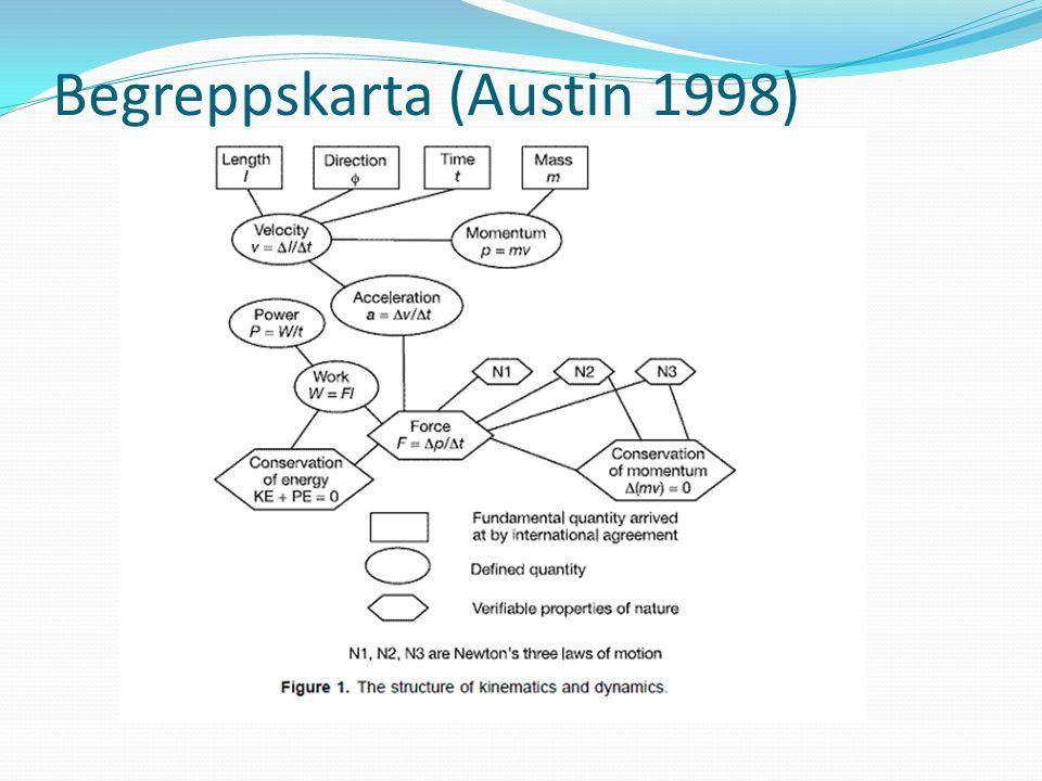 Begreppskarta (Austin 1998)