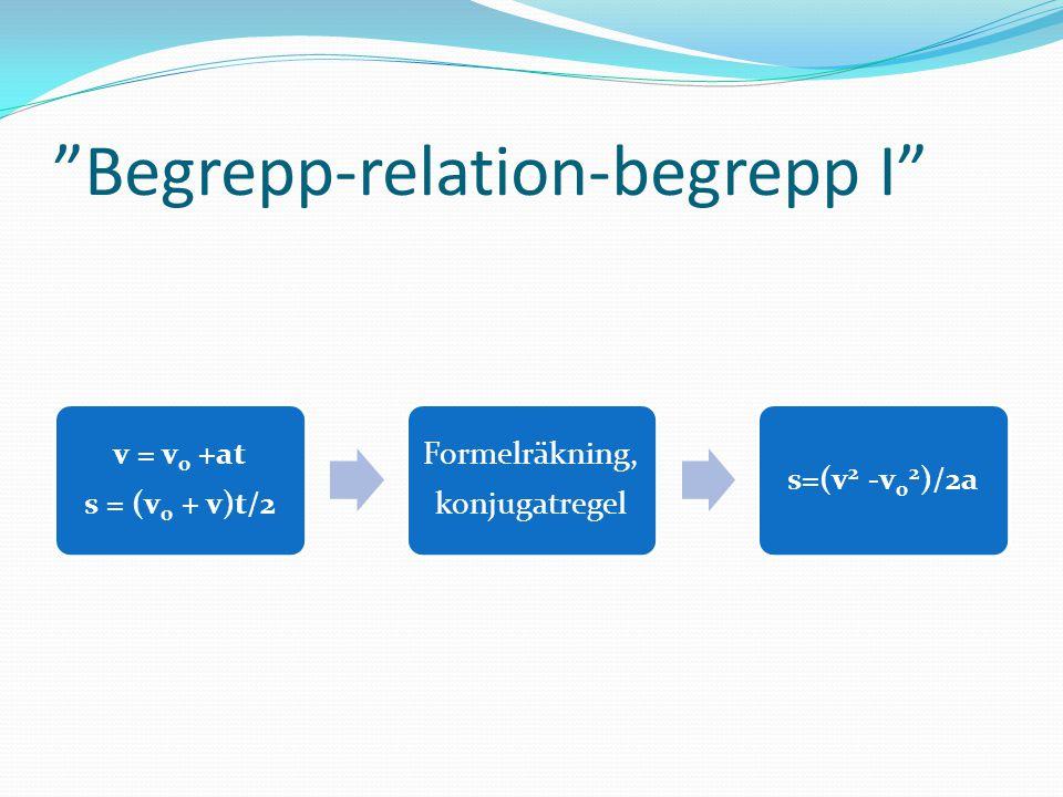 Begrepp-relation-begrepp I v = v0 +at s = (v 0 + v)t/2 Formelräkning, konjugatregel s=(v 2 -v0 2)/2a