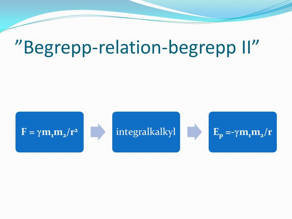 """""""Begrepp-relation-begrepp II"""" F =  m1m2/r 2 integralkalkyl Ep =-  m1m2/r"""