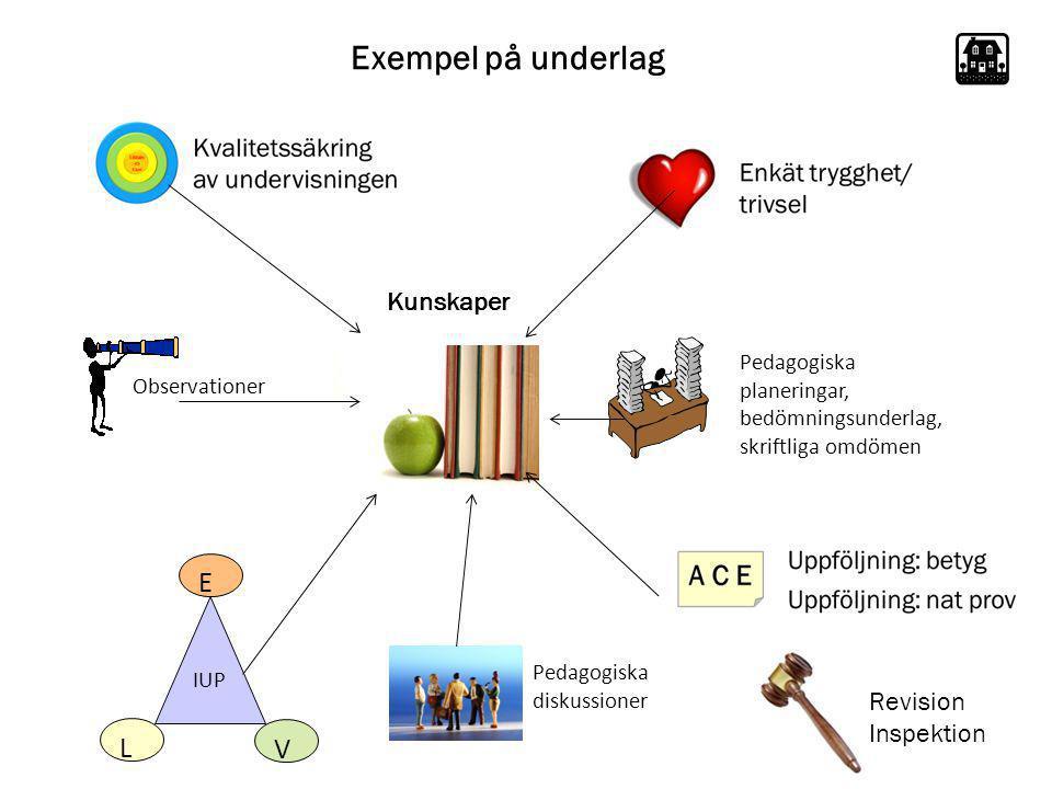 Exempel på underlag Observationer Pedagogiska planeringar, bedömningsunderlag, skriftliga omdömen IUP L E V Kunskaper Pedagogiska diskussioner Revisio