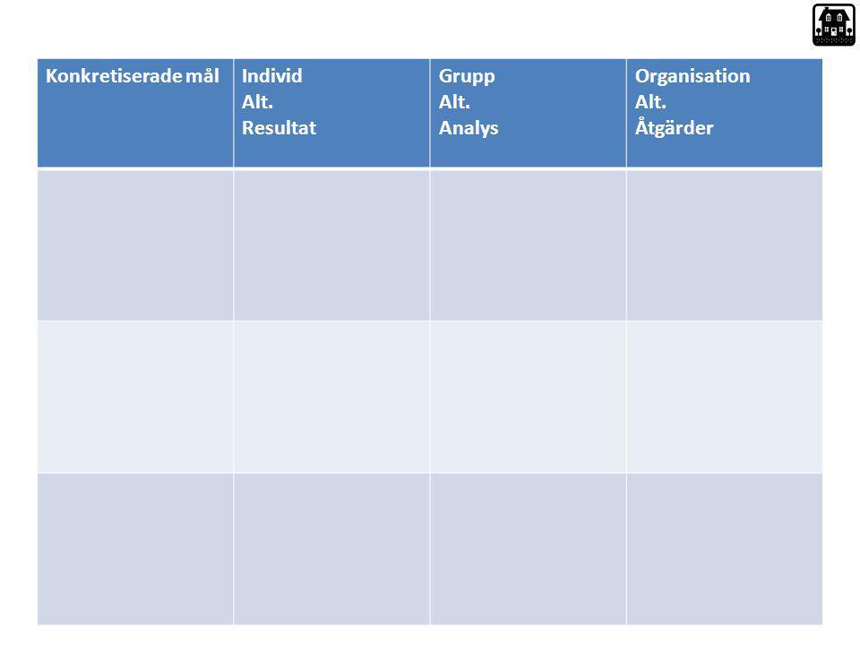 Konkretiserade målIndivid Alt. Resultat Grupp Alt. Analys Organisation Alt. Åtgärder