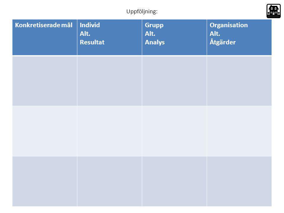 Uppföljning: Konkretiserade målIndivid Alt. Resultat Grupp Alt. Analys Organisation Alt. Åtgärder